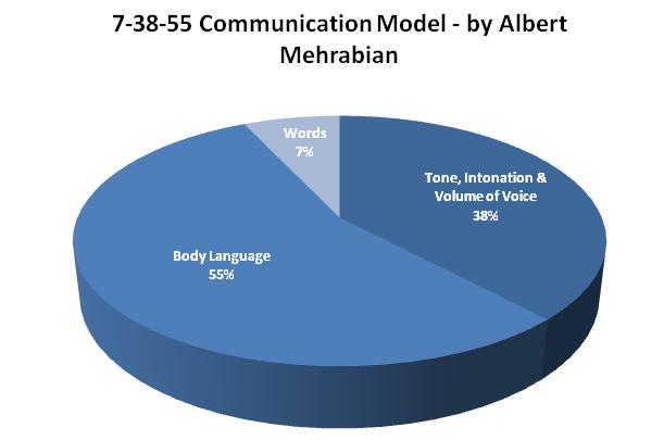 7-38-55 communication model